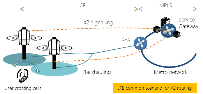 MPLS backhauling in LTE-A