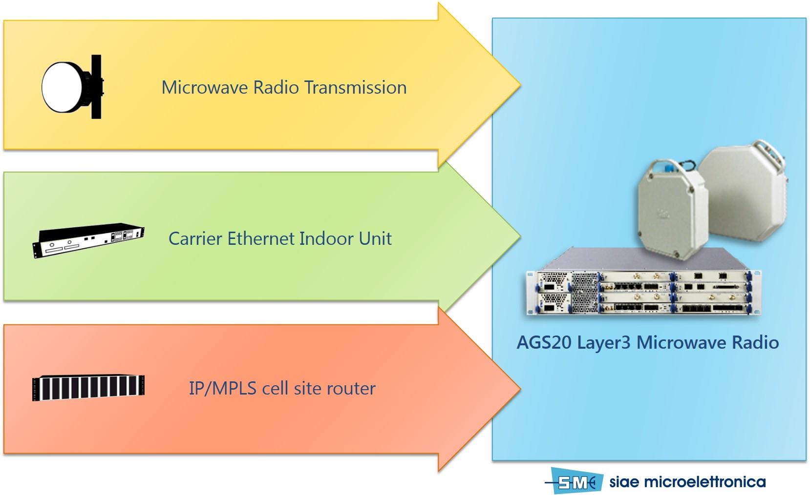 Layer3 Microwave Radio