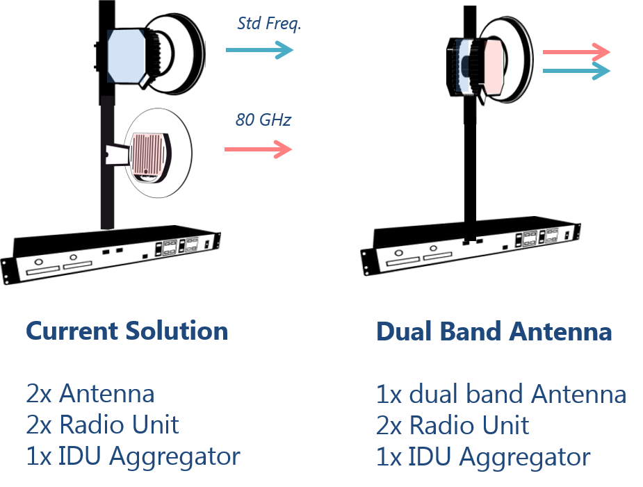 dual band single antenna