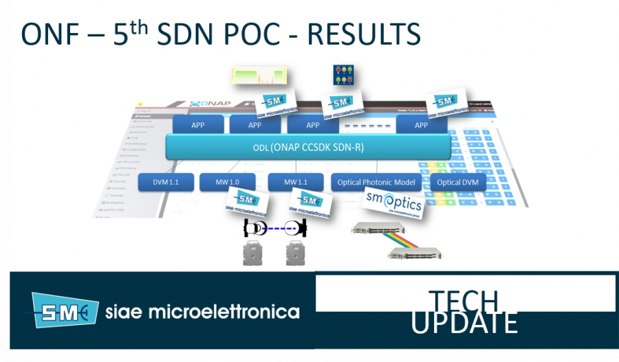 "5th PoC organized by ONF ""Multi-domain Transport SDN made real in the ONF Proof Of Concept for Wireless Transport"""